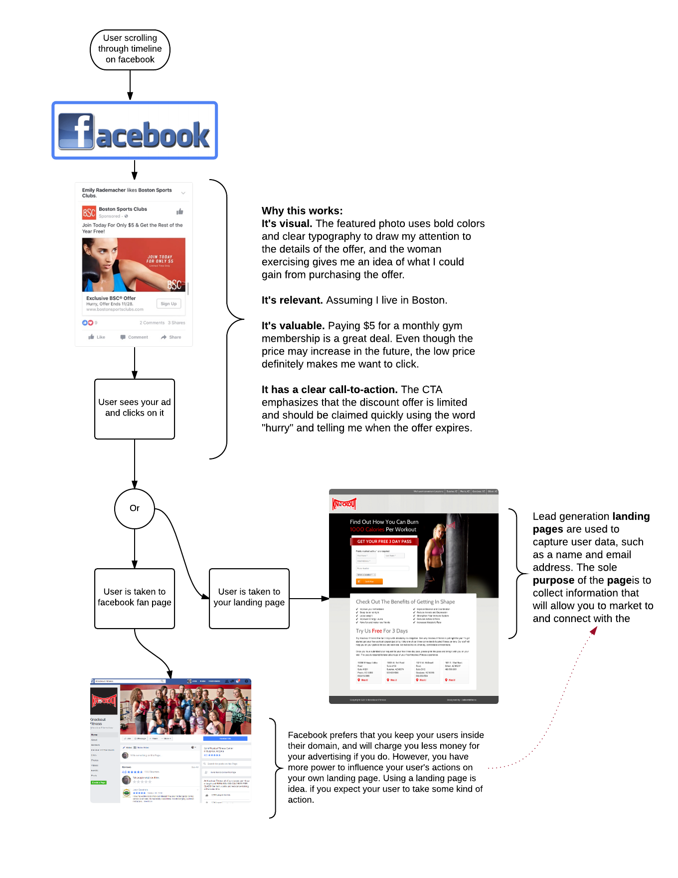 facebook-ad-click-through-flow-new-page