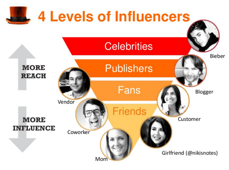 The Tactics Every Great Influencer Marketing Plan Takes advantage of
