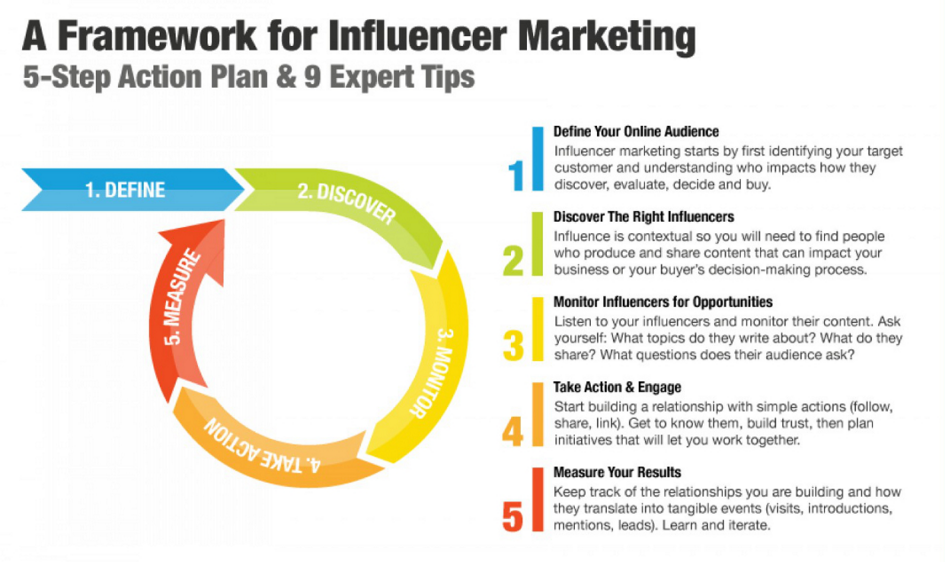 Influencer Marketing and Business Owners: The Best Combo