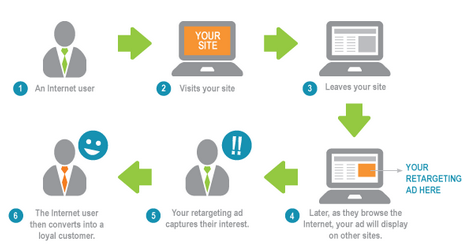 Retargeting Explained, and Why Does It Matter?